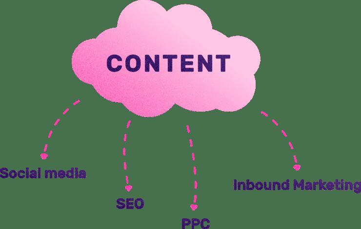 Guide till content marketing